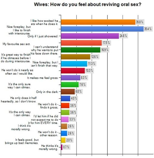 "Source: The Generous Husband/""Oral Sex Survey"" 2012 Results"